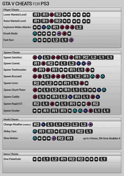 button codes for ps3